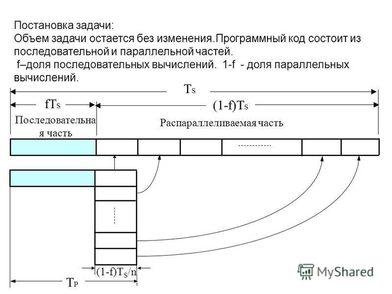 Постановка задачи: Объем задачи остается без изменения.Программный код состоит из последовательной и параллельной частей. f–доля последовательных вычислений. 1-f - доля параллельных вычислений. TSTS fT S (1-f)T S Последовательна я часть Распараллелив