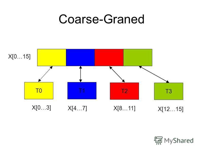 Coarse-Graned T0T1 T2 T3 X[0…3] X[4…7]X[8…11] X[12…15] X[0…15]