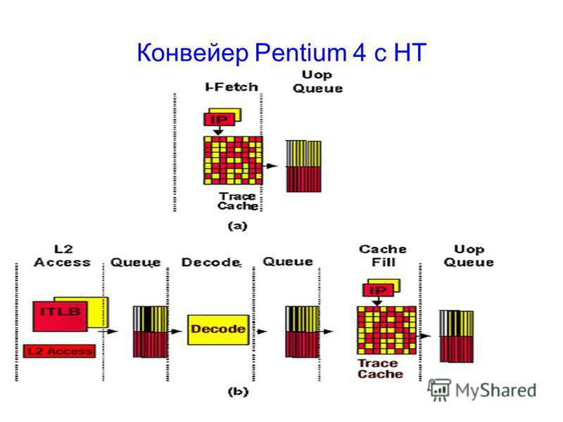 Конвейер Pentium 4 с HT