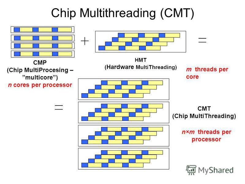 Chip Multithreading (CMT) CMP (Chip MultiProcesing – multicore) n cores per processor HMT ( Hardware MultiThreading) CMT (Chip MultiThreading) m threads per core n×m threads per processor