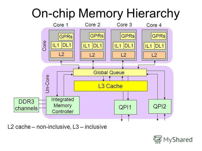 On-chip Memory Hierarchy L2 cache – non-inclusive, L3 – inclusive L3 Cache Integrated Memory Controller QPI1 QPI2 Core 1 Core 2 Core 4 GPRs IL1 DL1 L2 GPRs IL1 DL1 L2 GPRs IL1 DL1 L2 Core 3 GPRs IL1 DL1 L2 Global Queue Core Un-Core DDR3 channels