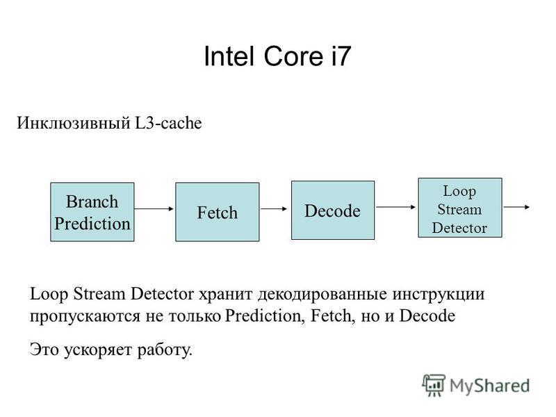 Intel Core i7 Инклюзивный L3-cache Branch Prediction Fetch Decode Loop Stream Detector Loop Stream Detector хранит декодированные инструкции пропускаются не только Prediction, Fetch, но и Decode Это ускоряет работу.