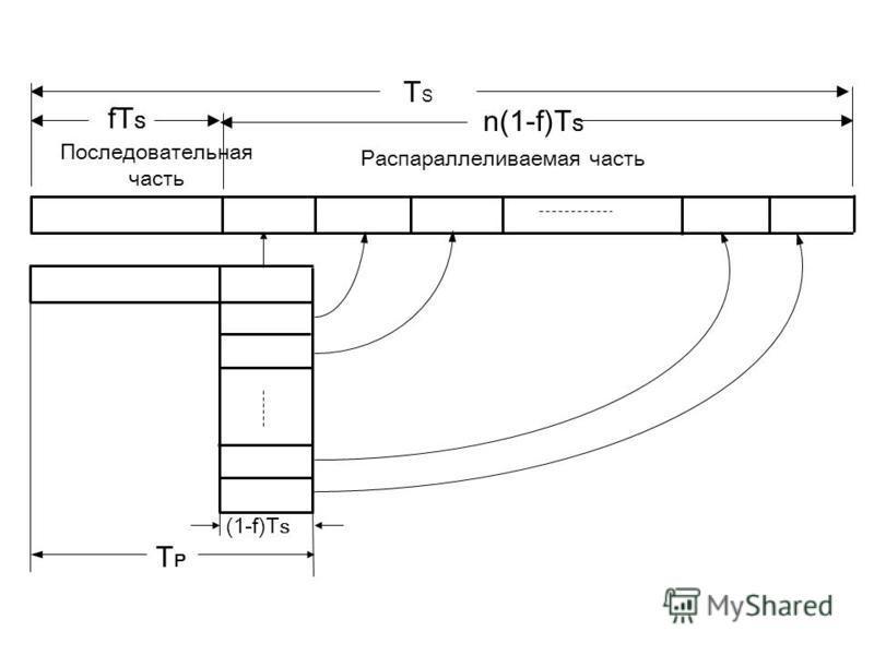 fT S n(1-f)T S Последовательная часть Распараллеливаемая часть (1-f)T S TPTP TSTS