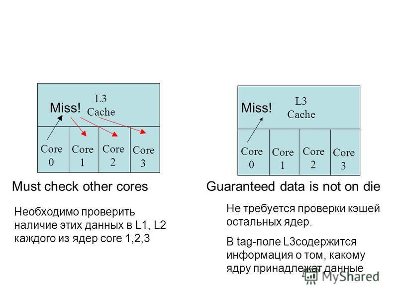 Core 0 Core 1 Core 2 Core 3 L3 Cache Core 0 Core 1 Core 2 Core 3 L3 Cache Must check other coresGuaranteed data is not on die Miss! Необходимо проверить наличие этих данных в L1, L2 каждого из ядер core 1,2,3 Не требуется проверки кэшей остальных яде