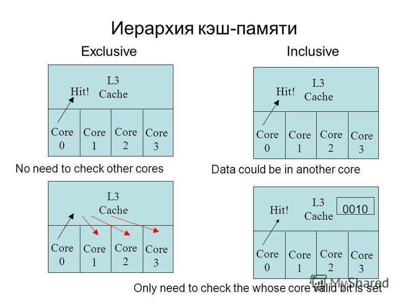 Иерархия кэш-памяти Core 0 Core 1 Core 2 Core 3 L3 Cache Core 0 Core 1 Core 2 Core 3 L3 Cache ExclusiveInclusive Core 0 Core 1 Core 2 Core 3 L3 Cache Core 0 Core 1 Core 2 Core 3 L3 Cache No need to check other cores Hit! Data could be in another core