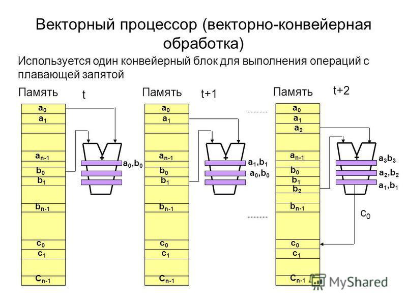 Векторный процессор (векторно-конвейерная обработка) Память a0a0 a1a1 a n-1 b0b0 b1b1 b n-1 c0c0 c1c1 C n-1 + a 0,b 0 Память a0a0 a1a1 a n-1 b0b0 b1b1 b n-1 c0c0 c1c1 C n-1 + a 1,b 1 a 0,b 0 Память a0a0 a1a1 a n-1 b0b0 b1b1 b n-1 c0c0 c1c1 C n-1 + a