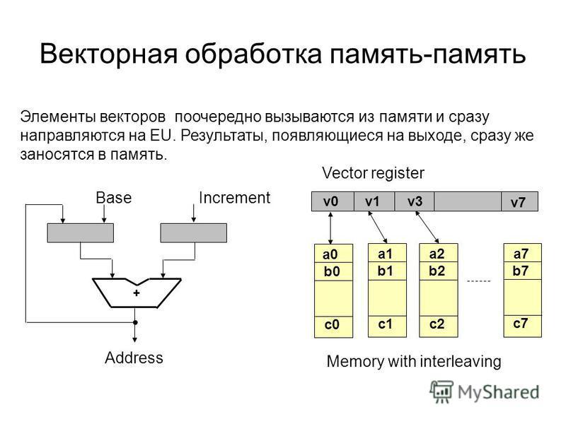 Векторная обработка память-память Элементы векторов поочередно вызываются из памяти и срaзу направляются на EU. Результаты, появляющиеся на выходе, сразу же заносятся в память. + Base Increment Address v0 v1v3 v7 a0 b0 c0 a1 b1 c1 a2 b2 c2 a7 b7 c7 V