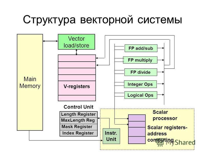 Структура векторной системы Main Memory Vector load/store V-registers Scalar registers- address computing FP divide Integer Ops Logical Ops FP add/sub FP multiply Control Unit Index Register Length Register MaxLength Reg Mask Register Scalar processo