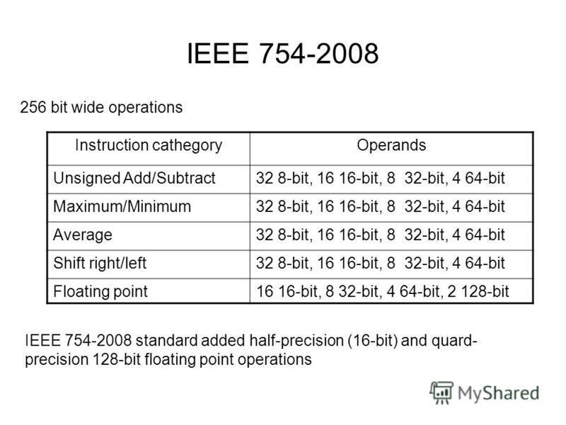 IEEE 754-2008 Instruction cathegoryOperands Unsigned Add/Subtract32 8-bit, 16 16-bit, 8 32-bit, 4 64-bit Maximum/Minimum32 8-bit, 16 16-bit, 8 32-bit, 4 64-bit Average32 8-bit, 16 16-bit, 8 32-bit, 4 64-bit Shift right/left32 8-bit, 16 16-bit, 8 32-b