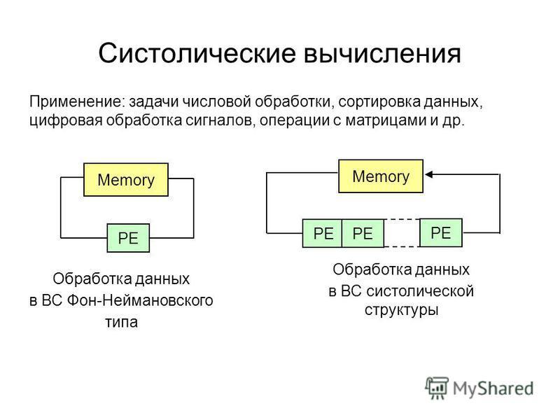 Систолические вычисления Обработка данных в ВС Фон-Неймановского типа Memory PE Memory PE Обработка данных в ВС систолической структуры Применение: задачи числовой обработки, сортировка данных, цифровая обработка сигналов, операции с матрицами и др.