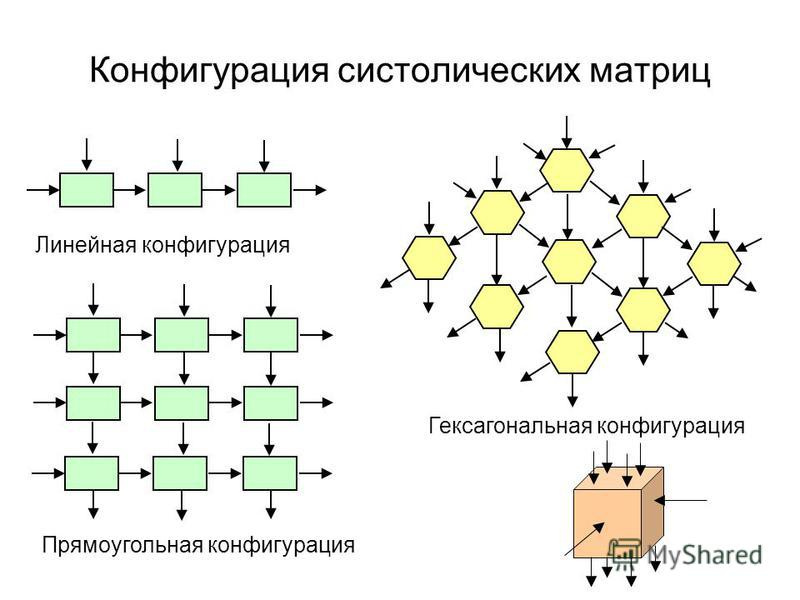 Конфигурация систолических матриц Линейная конфигурация Прямоугольная конфигурация Гексагональная конфигурация