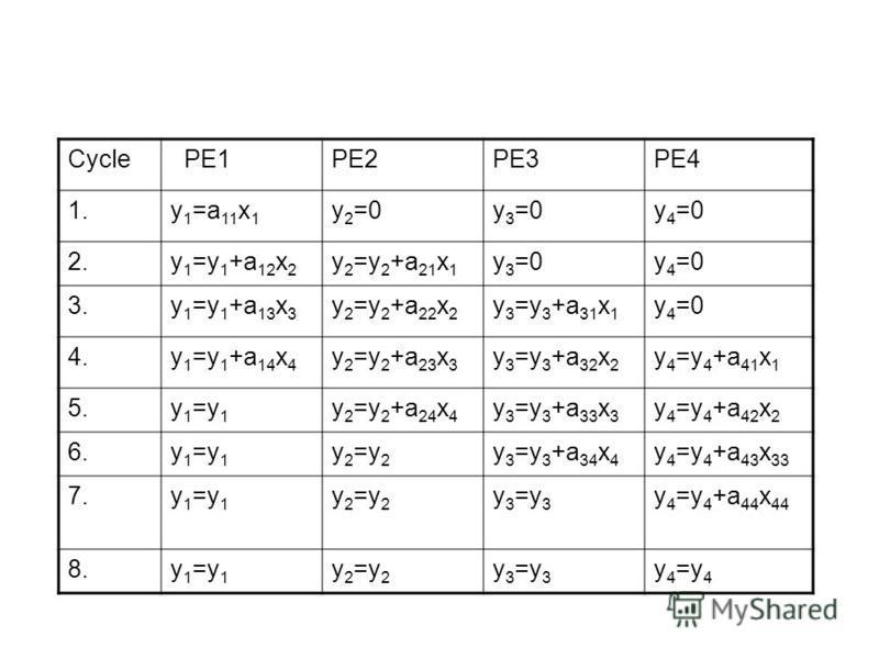 Cycle PE1PE2PE3PE4 1. y 1 =a 11 x 1 y 2 =0y 3 =0y 4 =0 2. y 1 =y 1 +a 12 x 2 y 2 =y 2 +a 21 x 1 y 3 =0y 4 =0 3. y 1 =y 1 +a 13 x 3 y 2 =y 2 +a 22 x 2 y 3 =y 3 +a 31 x 1 y 4 =0 4. y 1 =y 1 +a 14 x 4 y 2 =y 2 +a 23 x 3 y 3 =y 3 +a 32 x 2 y 4 =y 4 +a 41