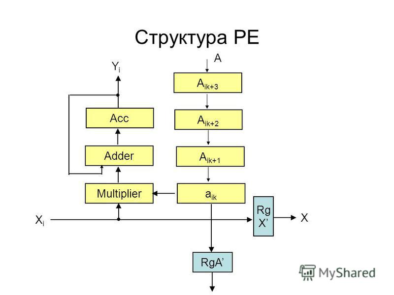 Структура PE Adder Multiplier RgA Rg X A X XiXi Аcc a ik A ik+1 A ik+2 A ik+3 YiYi