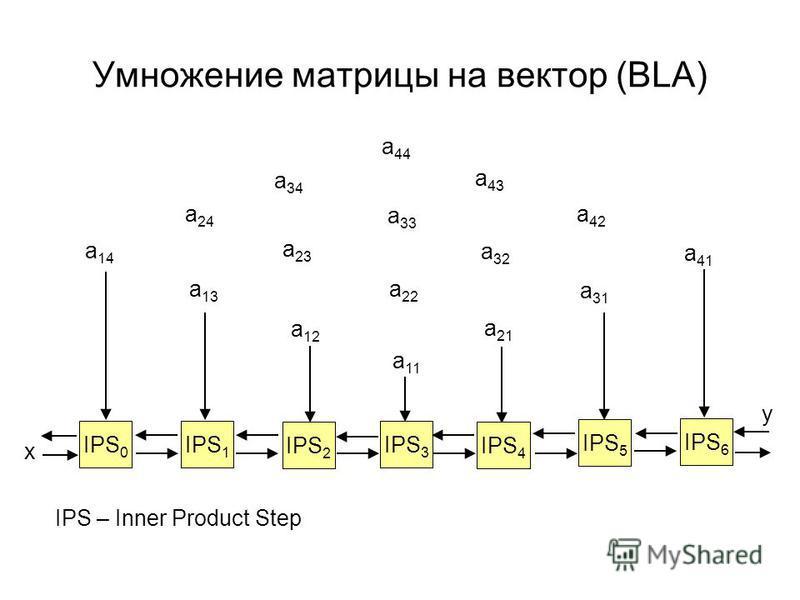 Умножениe матрицы на вектор (BLA) a 11 a 12 a 21 a 22 a 13 a 14 a 31 a 41 a 23 a 32 a 33 a 34 a 43 a 24 a 42 a 44 IPS 0 IPS 1 IPS 2 IPS 3 IPS 4 IPS 5 IPS 6 y x IPS – Inner Product Step