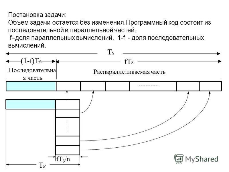 Постановка задачи: Объем задачи остается без изменения.Программный код состоит из последовательной и параллельной частей. f–доля параллельных вычислений. 1-f - доля последовательных вычислений. TSTS (1-f)T S fT S Последовательна я часть Распараллелив