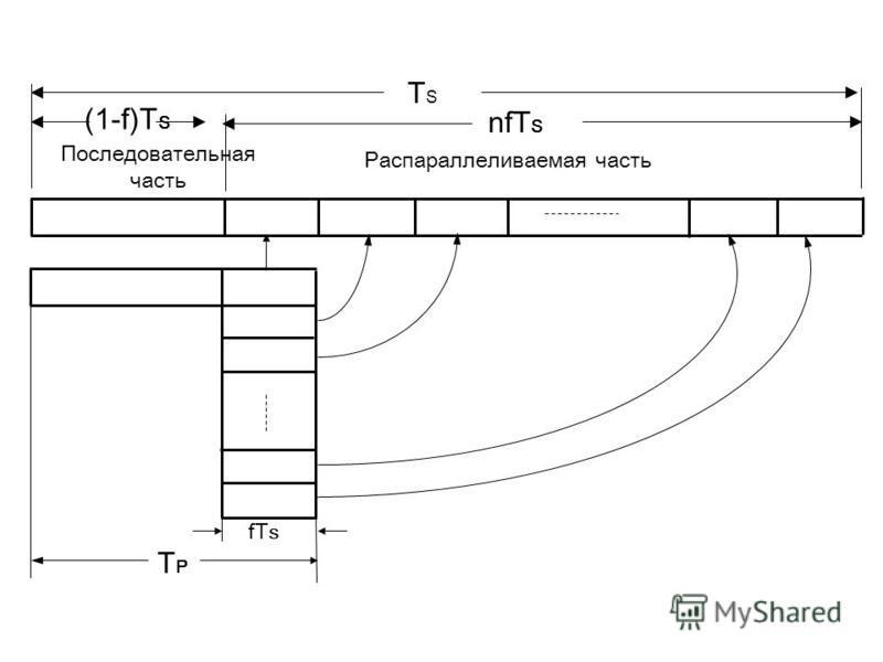 (1-f)T S nfT S Последовательная часть Распараллеливаемая часть fT S TPTP TSTS