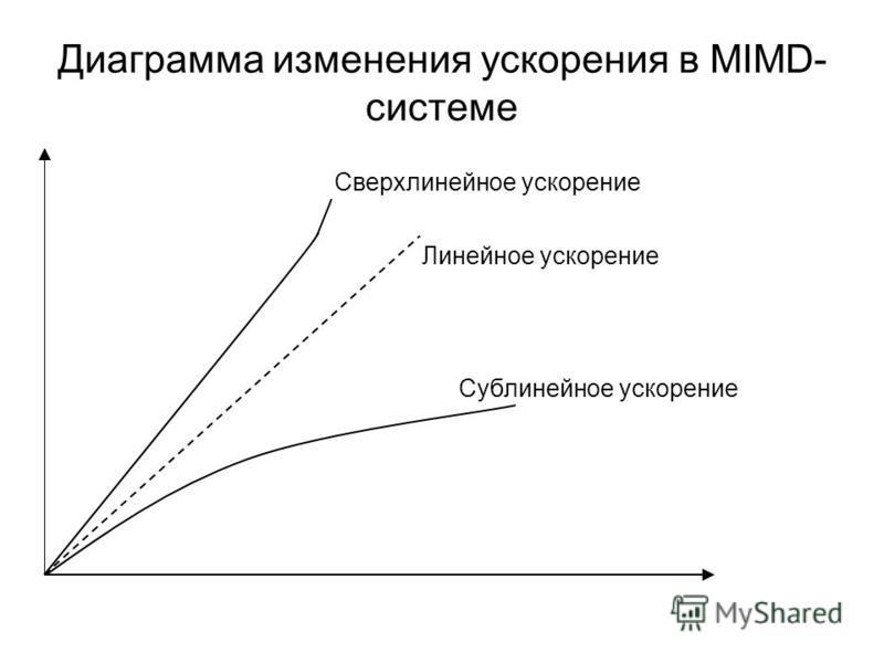 Диаграмма изменения ускорения в MIMD- системе Сверхлинейное ускорение Линейное ускорение Сублинейное ускорение