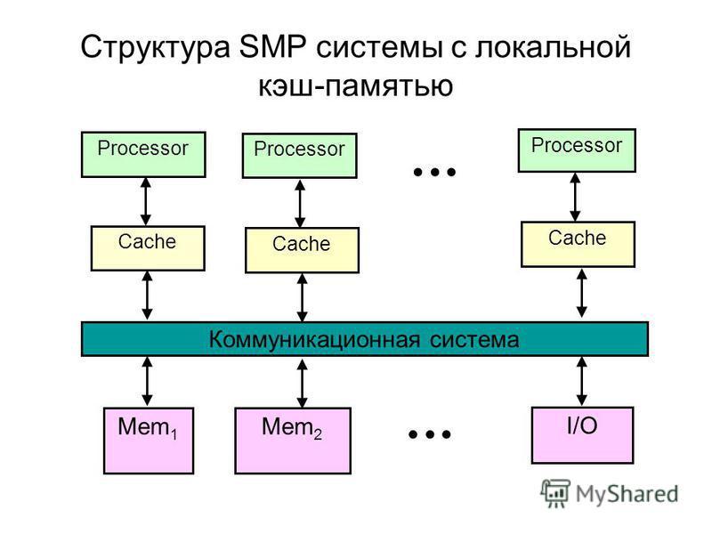 Структура SMP системы с локальной кэш-памятью Processor Processor Мem 1 Мem 2 I/O Cache Коммуникационная система