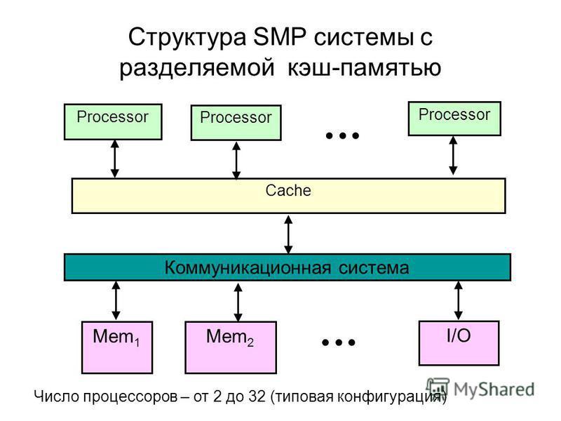 Структура SMP системы с разделяемой кэш-памятью Processor Processor Мem 1 Мem 2 I/O Cache Коммуникационная система Число процессоров – от 2 до 32 (типовая конфигурация)