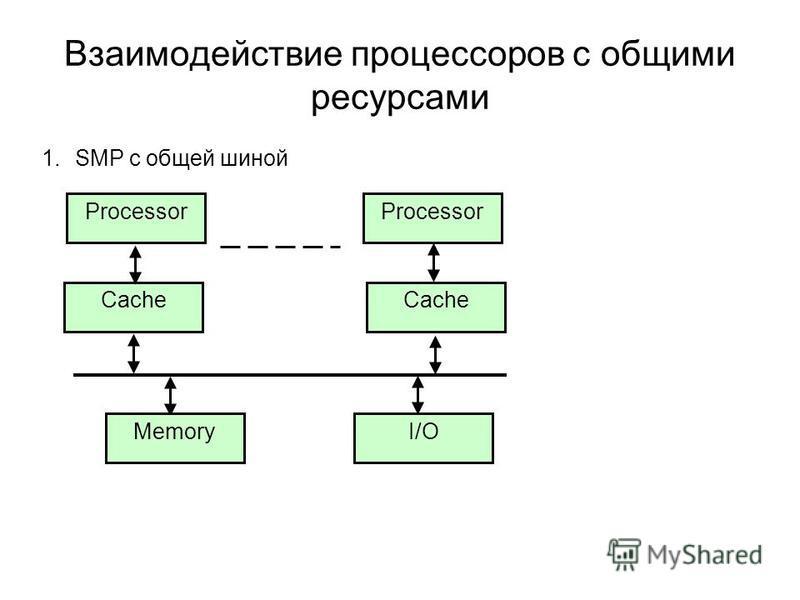 Взаимодействие процессоров с общими ресурсами 1. SMP с общей шиной Processor Cache MemoryI/O