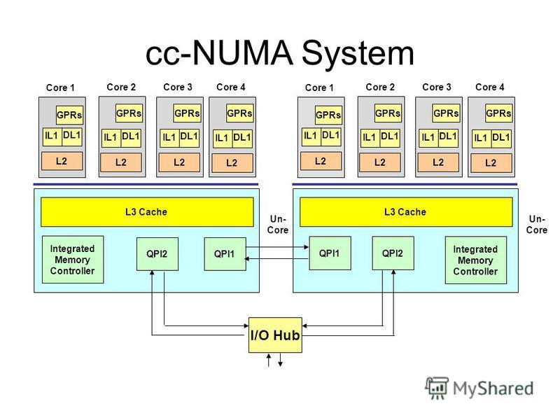 cc-NUMA System L3 Cache Integrated Memory Controller Core 1 Core 2Core 4 QPI1 GPRs IL1 DL1 L2 IL1 DL1 L2 IL1 DL1 L2 Un- Core Core 3 GPRs IL1 DL1 L2 L3 Cache Integrated Memory Controller Core 1 Core 2Core 4 QPI1 GPRs IL1 DL1 L2 IL1 DL1 L2 IL1 DL1 L2 U