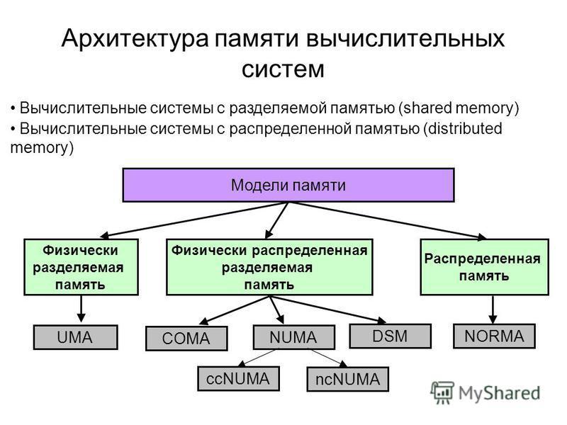 Архитектура памяти вычислительных систем Вычислительные системы с разделяемой памятью (shared memory) Вычислительные системы с распределенной памятью (distributed memory) Модели памяти Физически разделяемая память UMA Физически распределенная разделя