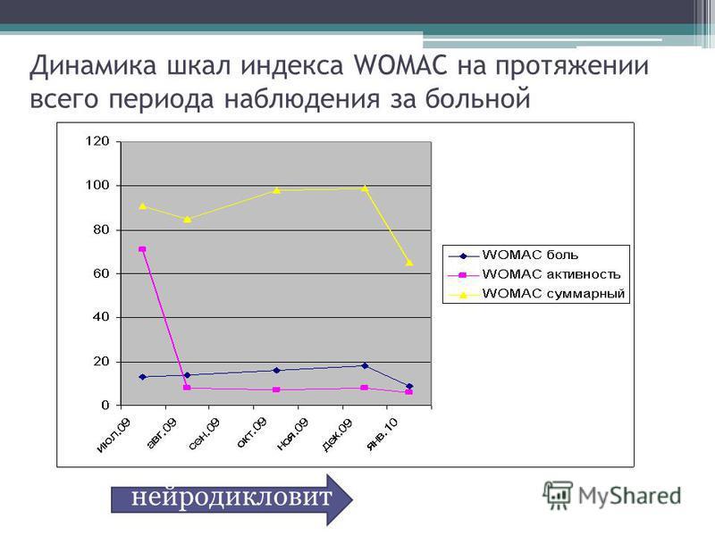 Динамика шкал индекса WOMAC на протяжении всего периода наблюдения за больной нейродикловит