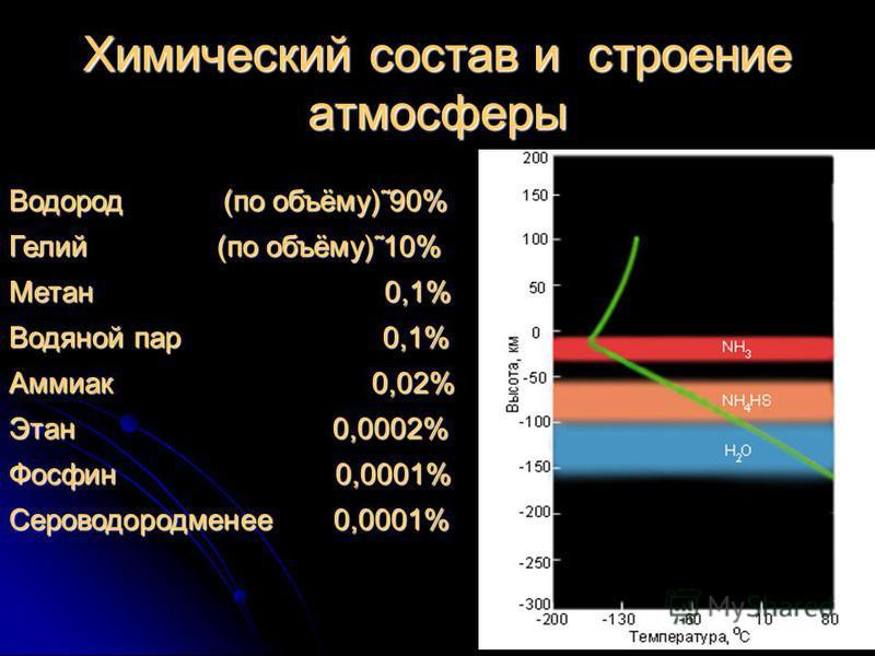 Химический состав и строение атмосферы Водород (по объёму)˜90% Гелий (по объёму)˜10% Метан 0,1% Водяной пар 0,1% Аммиак 0,02% Этан 0,0002% Фосфин 0,0001% Сероводородменее 0,0001%