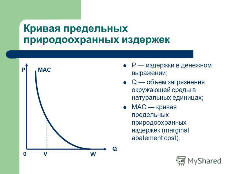 Кривая предельных природоохранных издержек Р издержки в денежном выражении; Q объем загрязнения окружающей среды в натуральных единицах; МAС кривая предельных природоохранных издержек (marginal abatement cost). P Q MAC W 0V