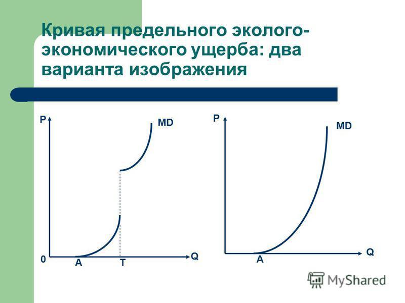 Кривая предельного эколого- экономического ущерба: два варианта изображения P Q 0 AT MD P Q A