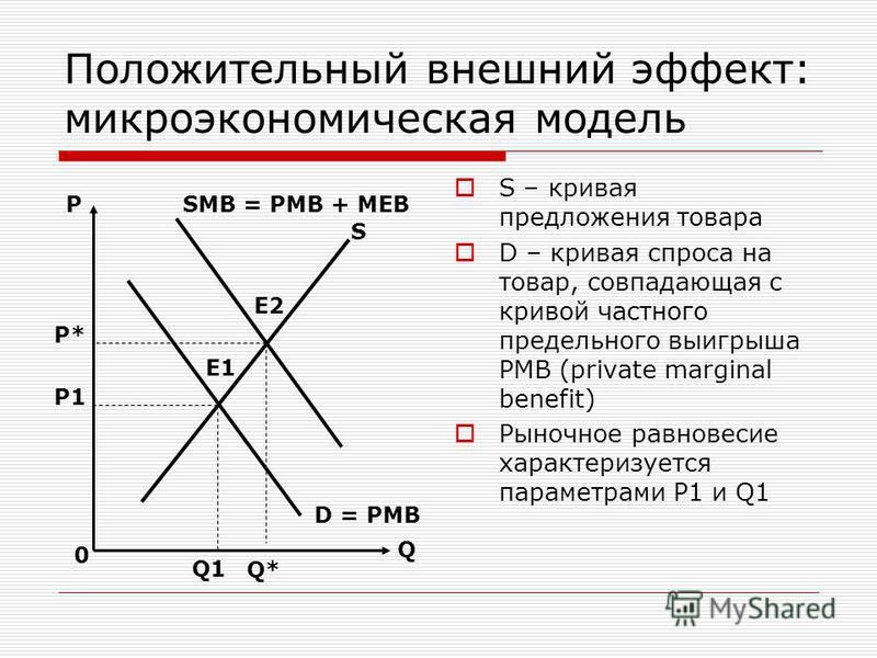 Положительный внешний эффект: микроэкономическая модель S – кривая предложения товара D – кривая спроса на товар, совпадающая с кривой частного предельного выигрыша PMB (private marginal benefit) Рыночное равновесие характеризуется параметрами P1 и Q