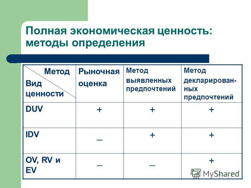 Полная экономическая ценность: методы определения Метод Вид ценности Рыночная оценка Метод выявленних предпочтений Метод декларирован- них предпочтений DUV +++ IDV _++ OV, RV и EV __+