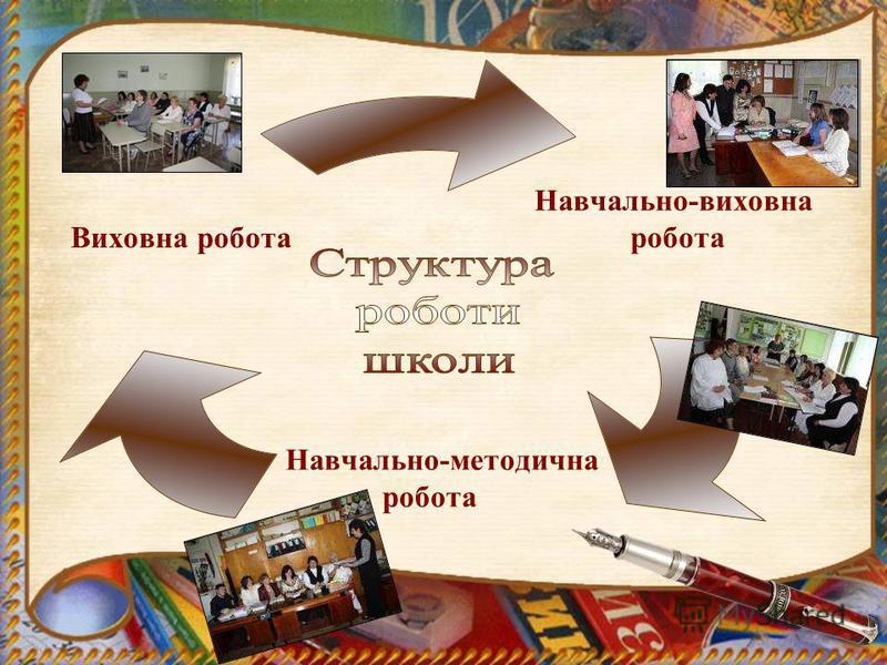 Навчально- виховна робота Навчально- методична робота Виховна робота