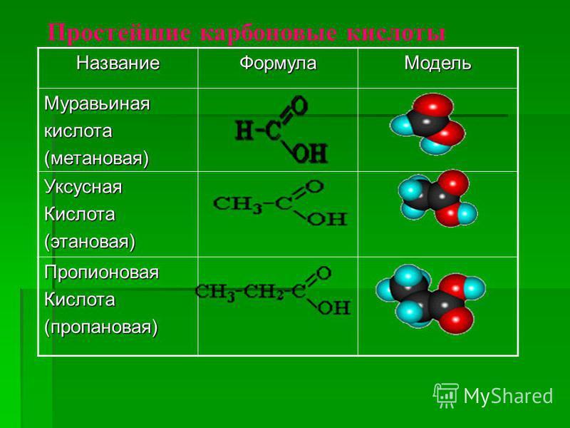 Название ФормулаМодель Муравьинаякислота(метановая) Уксусная Кислота(этановая) Пропионовая Кислота(пропановая) Простейшие карбоновые кислоты