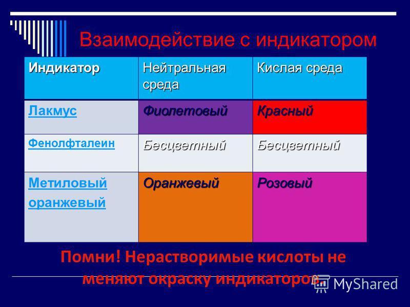 Взаимодействие с индикатором Индикатор Нейтральная среда Кислая среда Лакмус ФиолетовыйКрасный Фенолфталеин БесцветныйБесцветный Метиловый оранжевый ОранжевыйРозовый Помни! Нерастворимые кислоты не меняют окраску индикаторов.