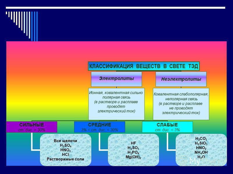 КЛАССИФИКАЦИЯ ВЕЩЕСТВ В СВЕТЕ ТЭД Электролиты Ионная, ковалентная сильно полярная связь (в растворе и расплаве проводят электрический ток) СИЛЬНЫЕ ст. дисссс. > 30% Все щелочи H2SO4 HNO 3 HCl Растворимые соли СРЕДНИЕ 3% < ст. дисссс. < 30% HF H2SO3 H