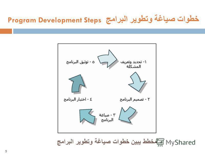 مخطط يبين خطوات صياغة وتطوير البرامج 5 خطوات صياغة وتطوير البرامج Program Development Steps