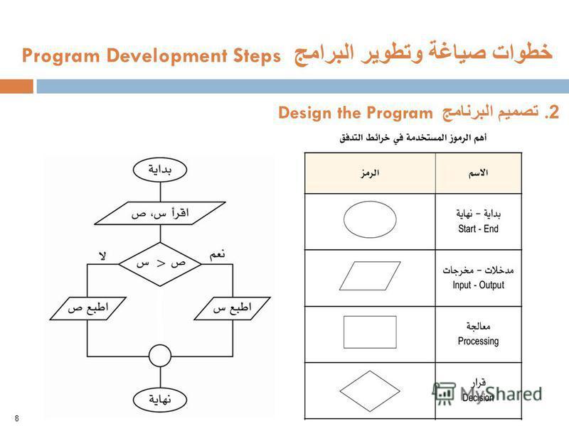 أهم الرموز المستخدمة في خرائط التدفق 8 خطوات صياغة وتطوير البرامج Program Development Steps 2. تصميم البرنامج Design the Program