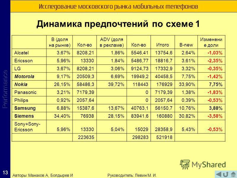 Исследование московского рынка мобильных телефонов 1313 Динамика предпочтений по схеме 1 Авторы: Манаков А, Болдырев ИРуководитель: Левин М. И. B (доля на рынке)Кол-во ADV (доля в рекламе)Кол-во ИтогоB-new Изменени е доли Alcatel3,67%8208,211,86%5546