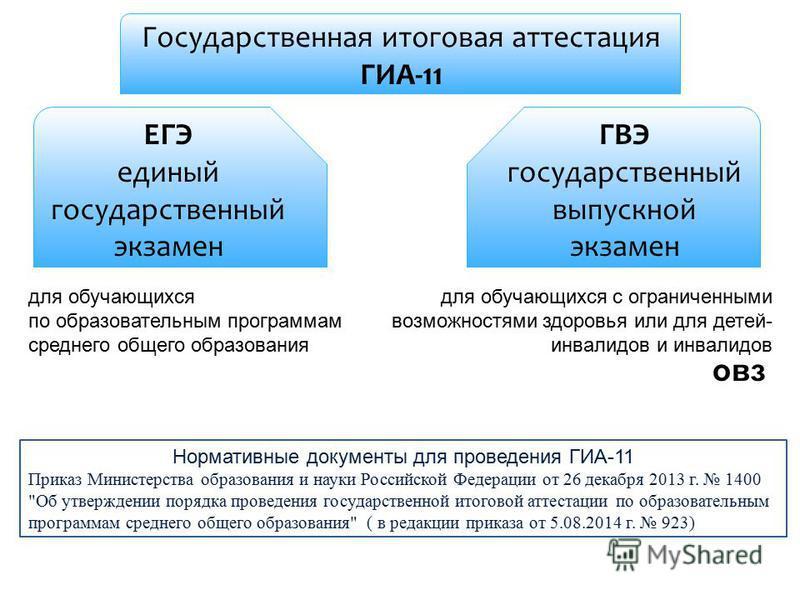 Нормативные документы для проведения ГИА-11 Приказ Министерства образования и науки Российской Федерации от 26 декабря 2013 г. 1400