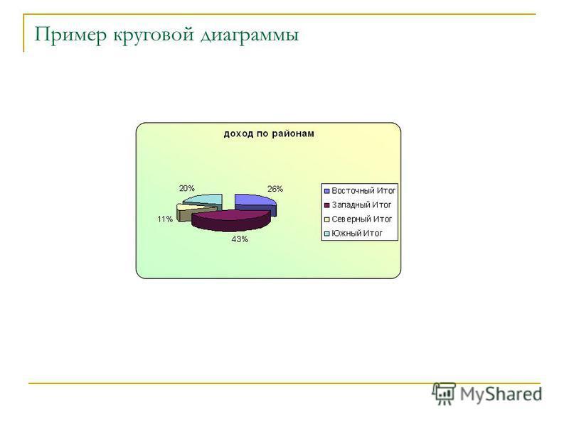 Пример круговой диаграммы