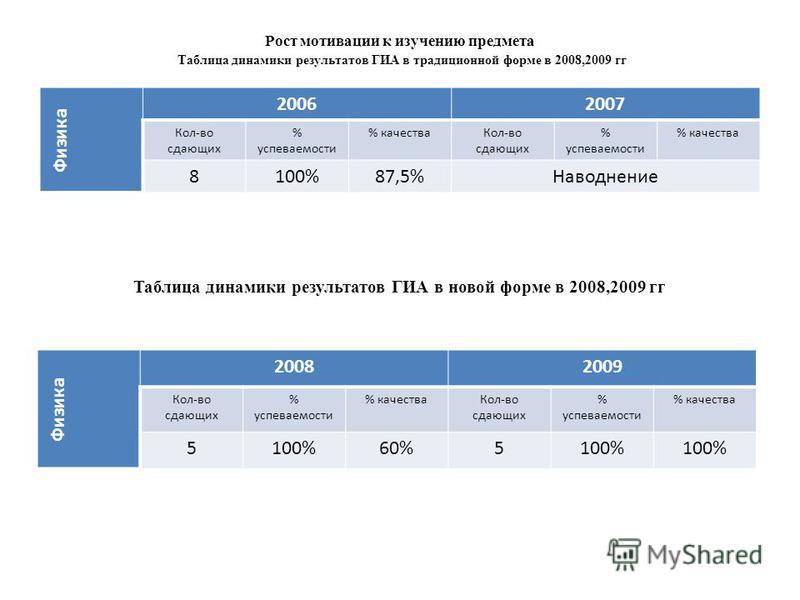 Рост мотивации к изучению предмета Таблица динамики результатов ГИА в традиционной форме в 2008,2009 гг Физика 20062007 Кол-во сдающих % успеваемости % качества Кол-во сдающих % успеваемости % качества 8100%87,5%Наводнение Таблица динамики результато