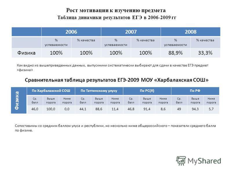 Рост мотивации к изучению предмета Таблица динамики результатов ЕГЭ в 2006-2009 гг 200620072008 % успеваемости % качества% успеваемости % качества% успеваемости % качества Физика 100% 88,9%33,3% Сравнительная таблица результатов ЕГЭ-2009 МОУ «Харбала