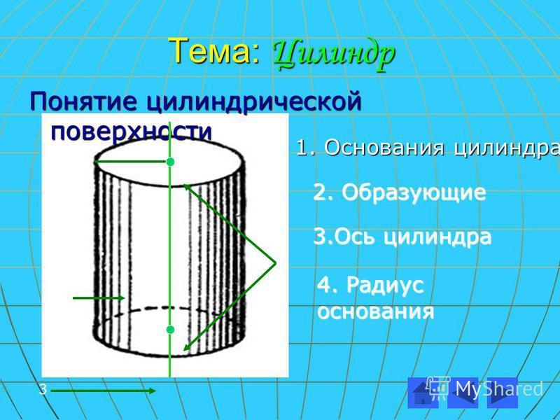 Понятие цилиндрической поверхности 1 2 3 4 1. Основани я цилиндра 2. Образующие 3. Ось цилиндра 4. Радиус основания