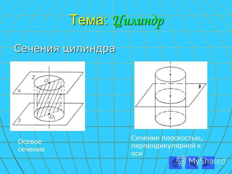 Тема: Цилиндр Сечения цилиндра Осевое сечение Сечение плоскостью, перпендикулярной к оси