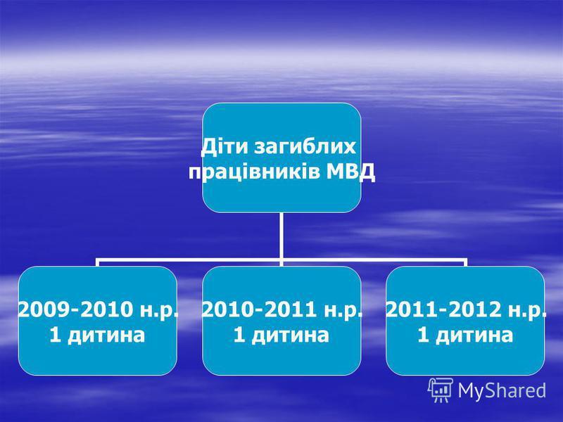 Діти загиблих працівників МВД 2009-2010 н.р. 1 дитина 2010-2011 н.р. 1 дитина 2011-2012 н.р. 1 дитина