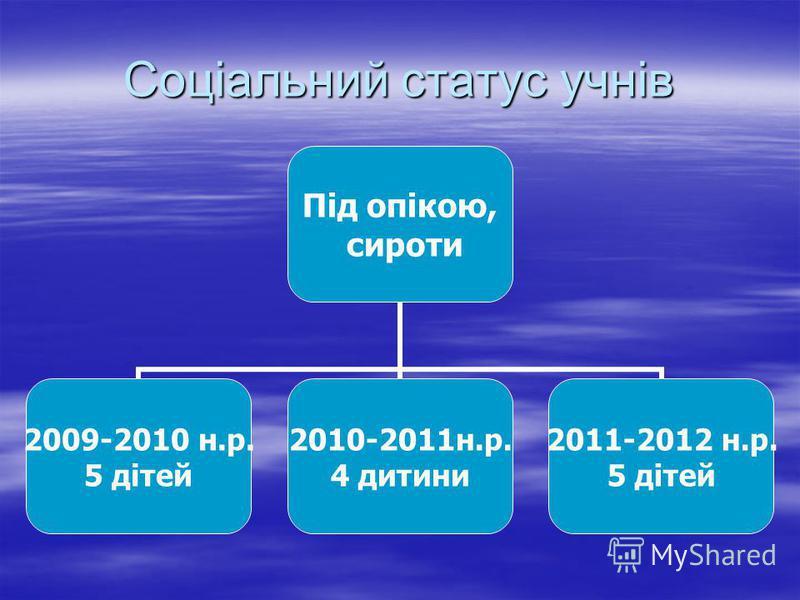 Соціальний статус учнів Під опікою, сироти 2009-2010 н.р. 5 дітей 2010-2011н.р. 4 дитини 2011-2012 н.р. 5 дітей