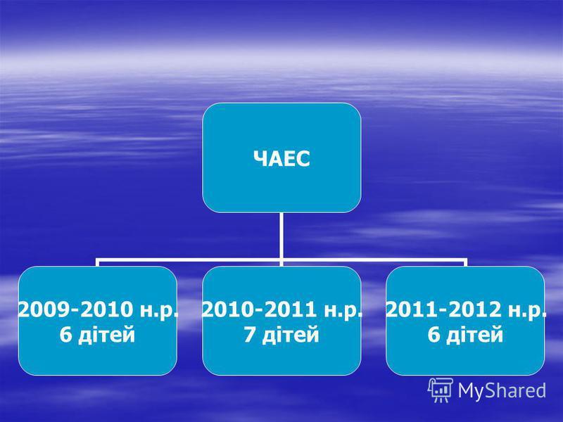 ЧАЕС 2009-2010 н.р. 6 дітей 2010-2011 н.р. 7 дітей 2011-2012 н.р. 6 дітей