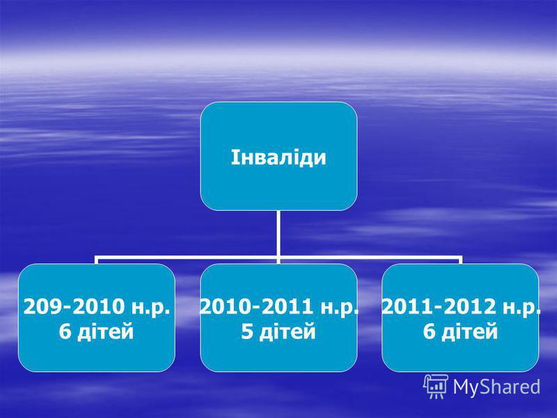 Інваліди 209-2010 н.р. 6 дітей 2010-2011 н.р. 5 дітей 2011-2012 н.р. 6 дітей