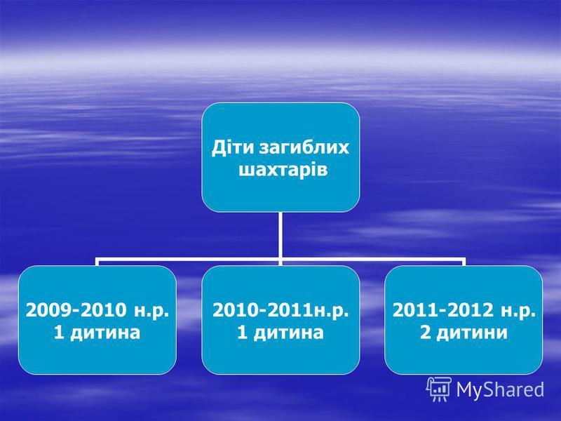 Діти загиблих шахтарів 2009-2010 н.р. 1 дитина 2010-2011н.р. 1 дитина 2011-2012 н.р. 2 дитини
